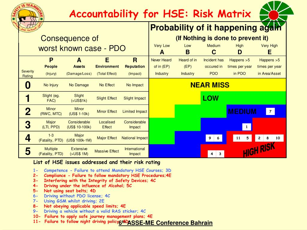 Accountability for HSE: Risk Matrix