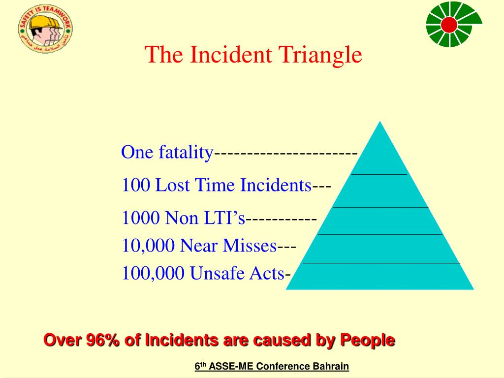 The Incident Triangle