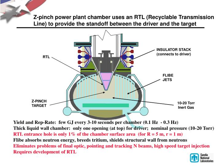 Z-pinch power plant chamber uses an RTL (Recyclable Transmission