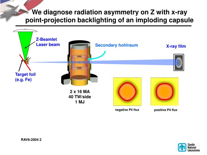 We diagnose radiation asymmetry on Z with x-ray point-projection backlighting of an imploding capsule