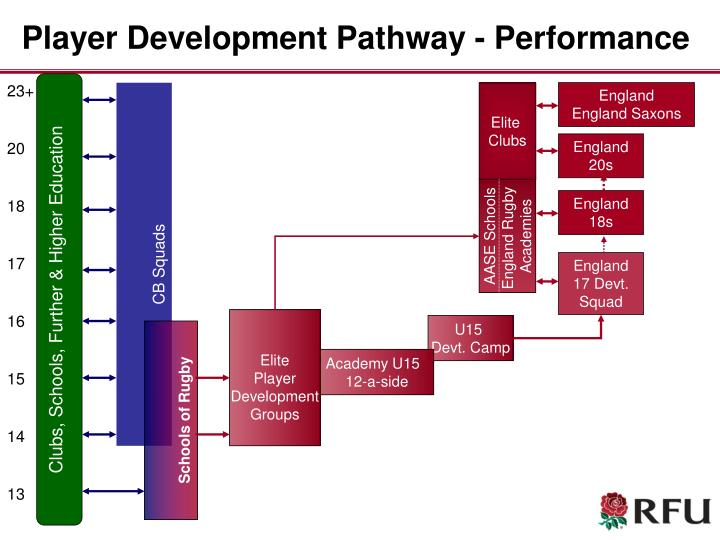 Player development pathway performance