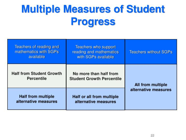 Multiple Measures of Student Progress