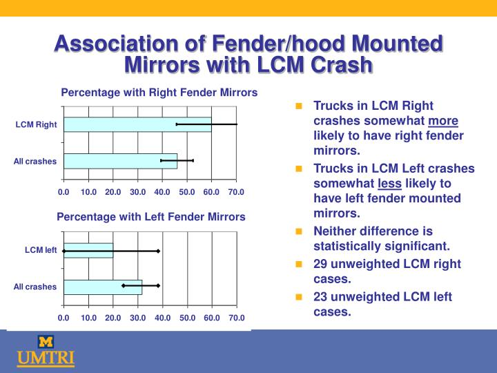 Association of Fender/hood Mounted Mirrors with LCM Crash