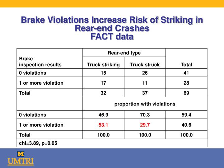 Brake Violations Increase Risk of Striking in Rear-end Crashes