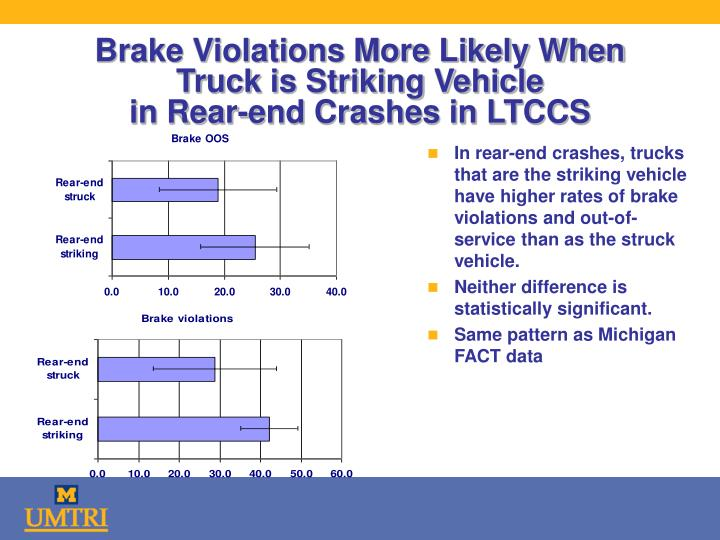 Brake Violations More Likely When Truck is Striking Vehicle