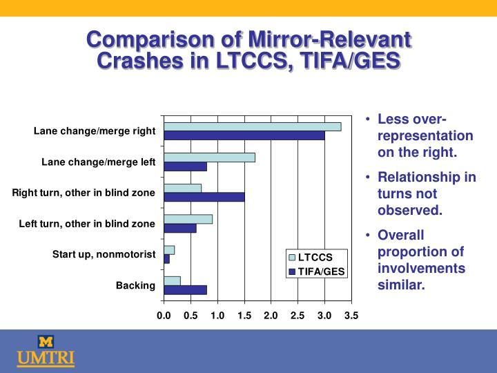 Comparison of Mirror-Relevant Crashes in LTCCS, TIFA/GES