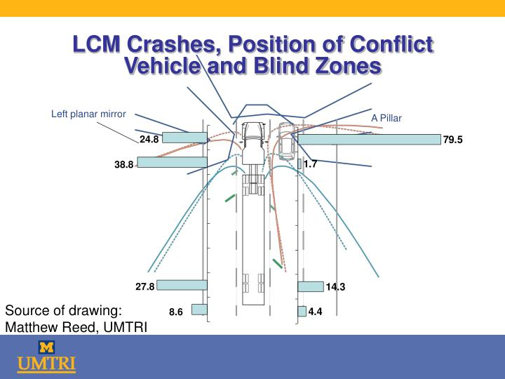 LCM Crashes, Position of Conflict Vehicle and Blind Zones