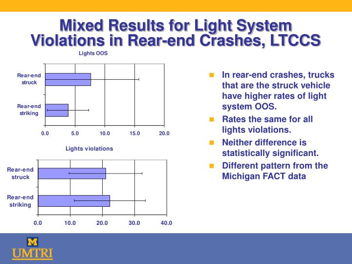 Mixed Results for Light System Violations in Rear-end Crashes, LTCCS
