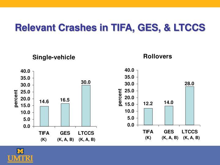 Relevant Crashes in TIFA, GES, & LTCCS