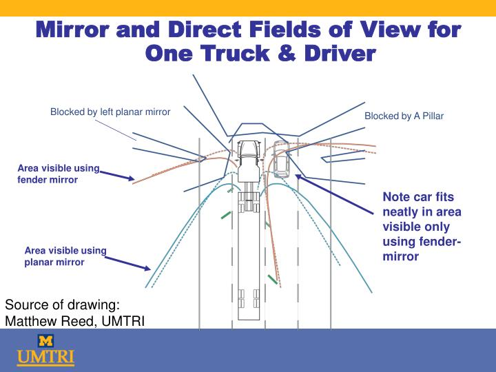 Mirror and Direct Fields of View for One Truck & Driver
