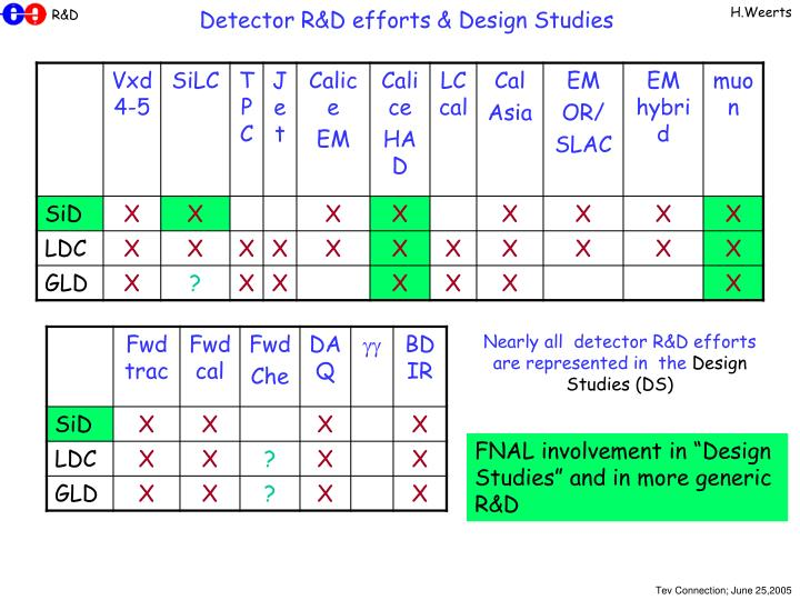 Detector R&D efforts & Design Studies