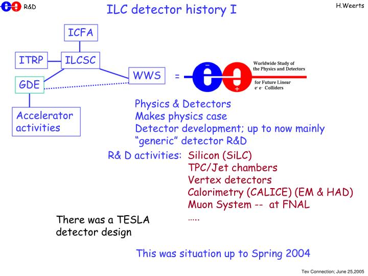 ILC detector history I