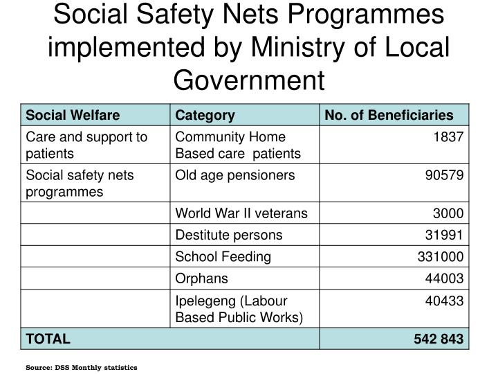 Social safety nets programmes implemented by ministry of local government
