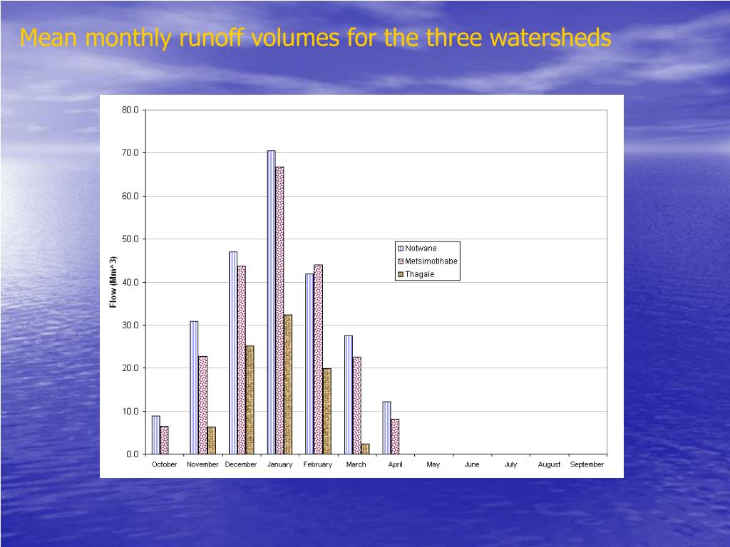 Mean monthly runoff volumes for the three watersheds