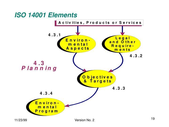 ISO 14001 Elements