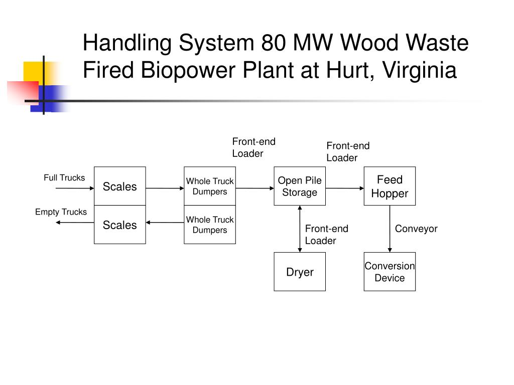 Handling System 80 MW Wood Waste Fired Biopower Plant at Hurt, Virginia