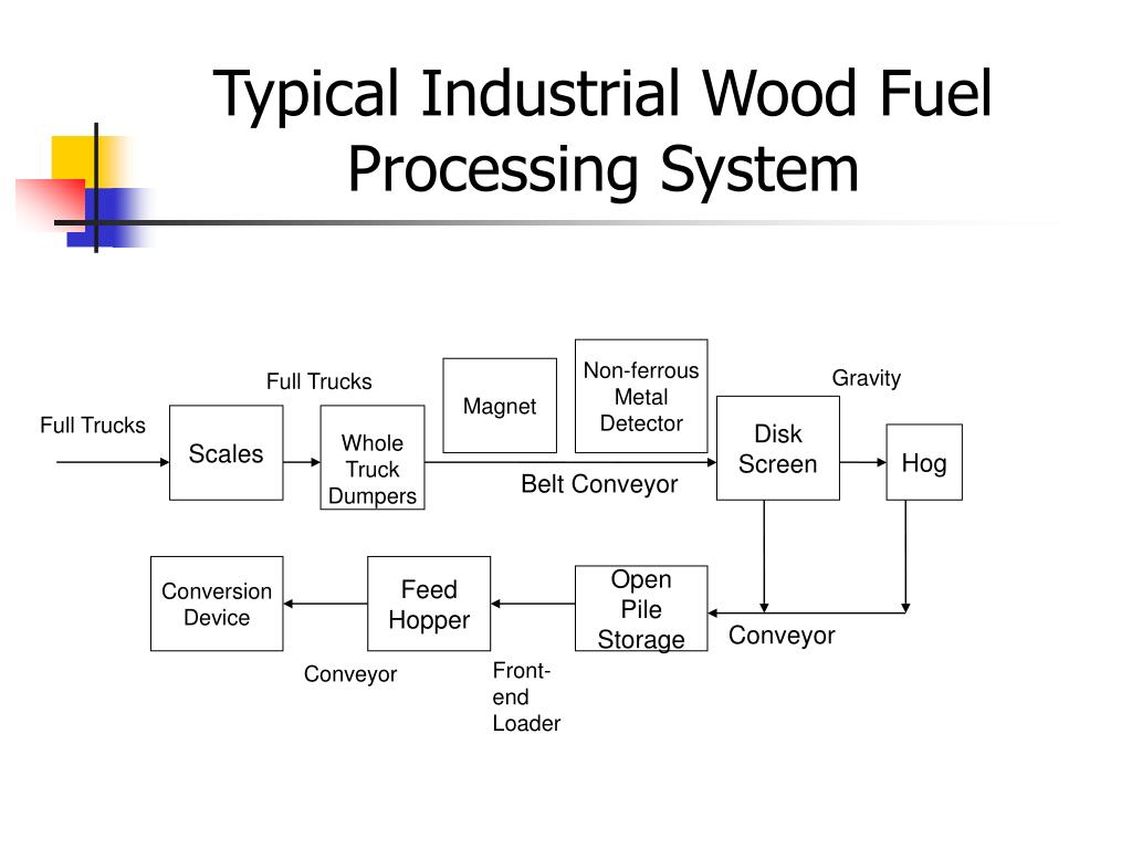 Typical Industrial Wood Fuel Processing System