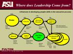 where does leadership come from