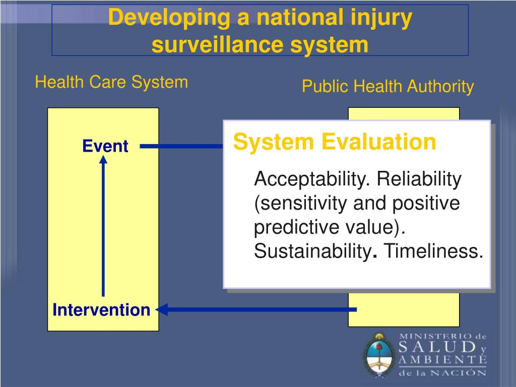 Developing a national injury