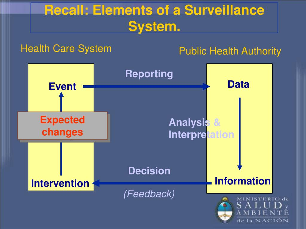 Recall: Elements of a Surveillance System.