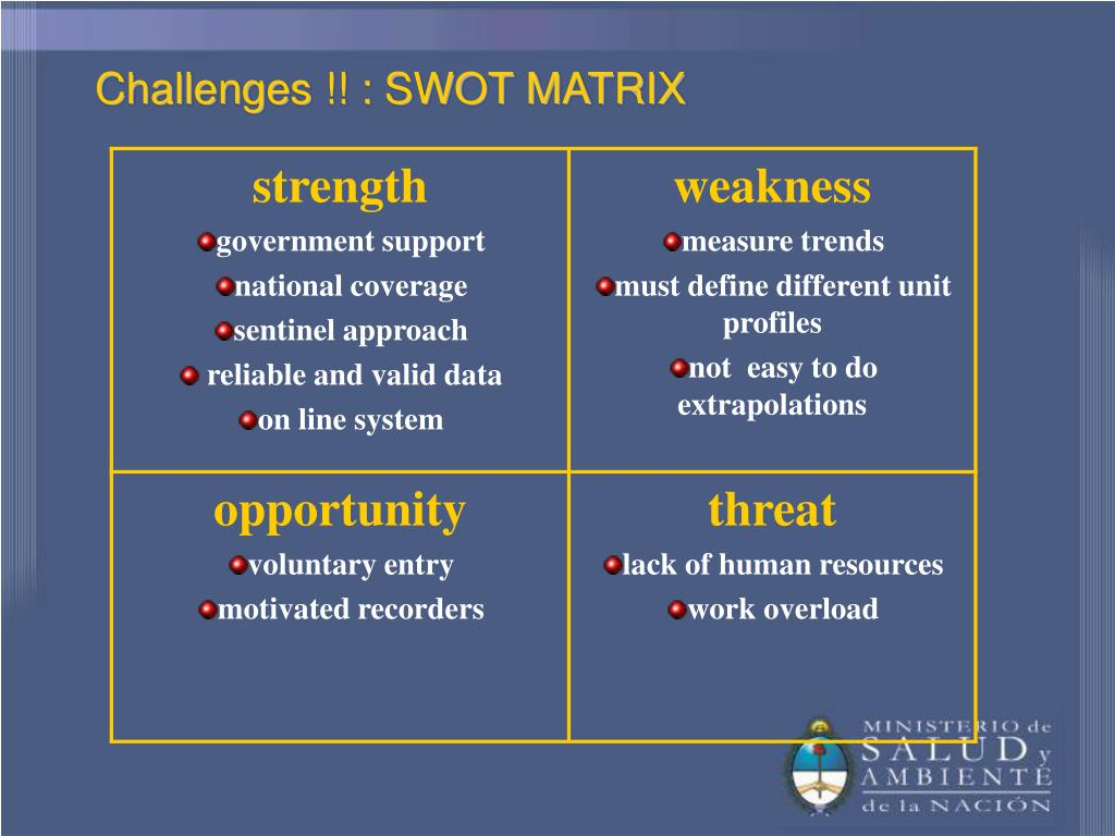 Challenges !! : SWOT MATRIX