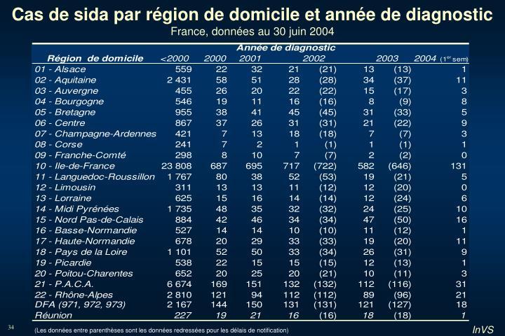 Cas de sida par région de domicile et année de diagnostic