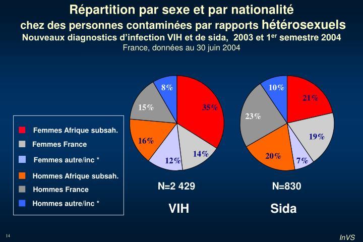 Femmes Afrique subsah.