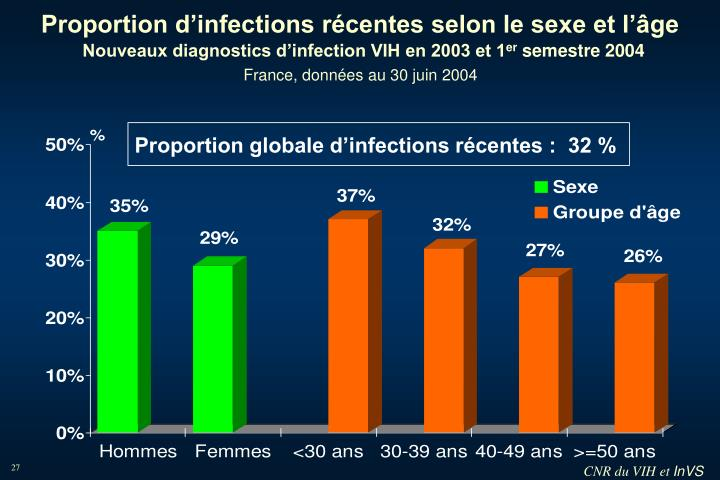 Proportion d'infections récentes selon le sexe et l'âge