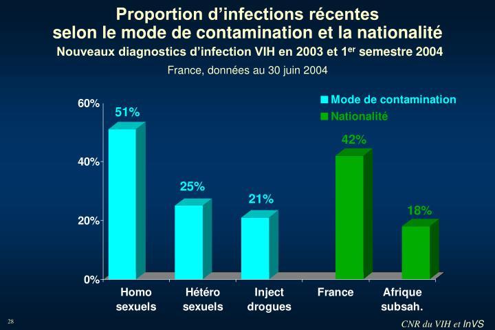 Proportion d'infections récentes