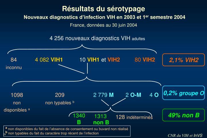 4 256 nouveaux diagnostics VIH