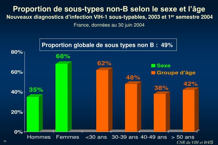 Proportion globale de sous types non B :  49%