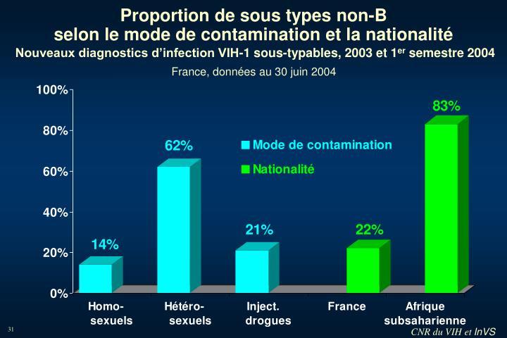 Proportion de sous types non-B