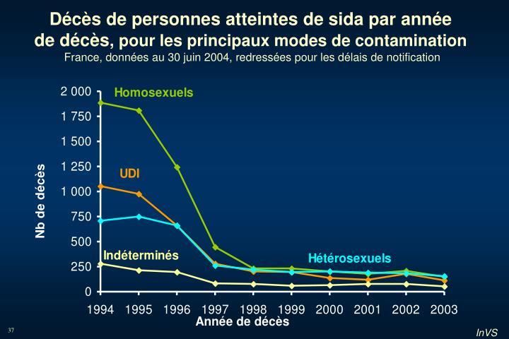 Décès de personnes atteintes de sida par année