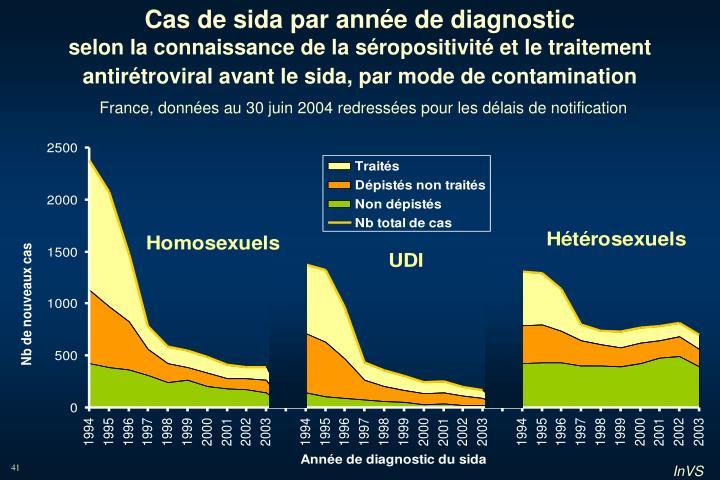 Cas de sida par année de diagnostic