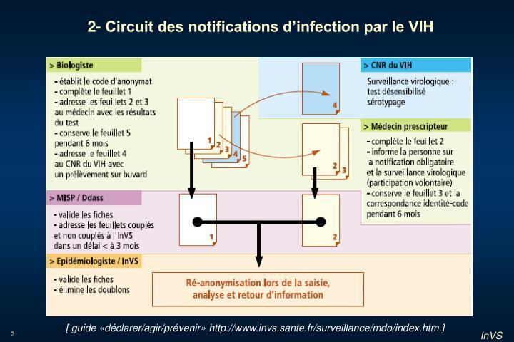 2- Circuit des notifications d'infection par le VIH
