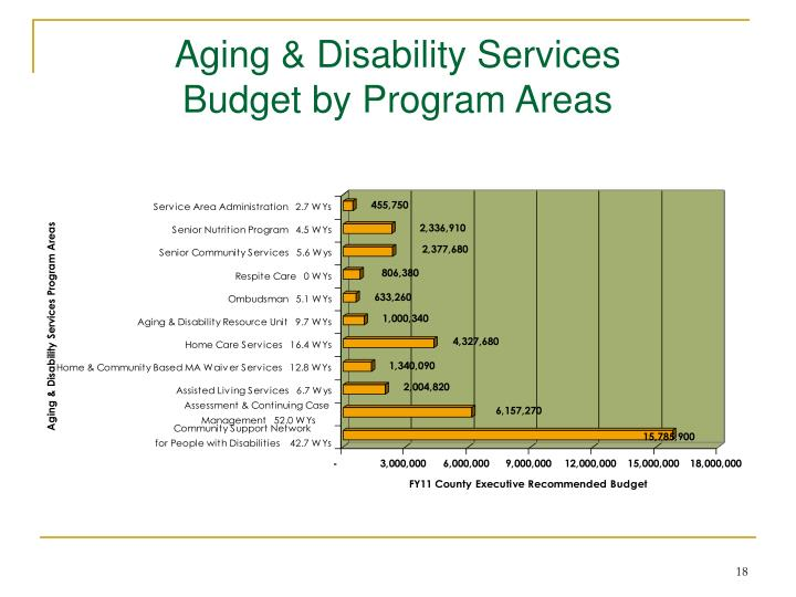 Aging & Disability Services