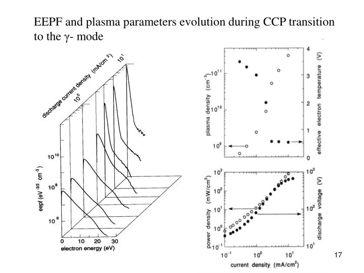 EEPF and plasma parameters evolution during CCP transition to the