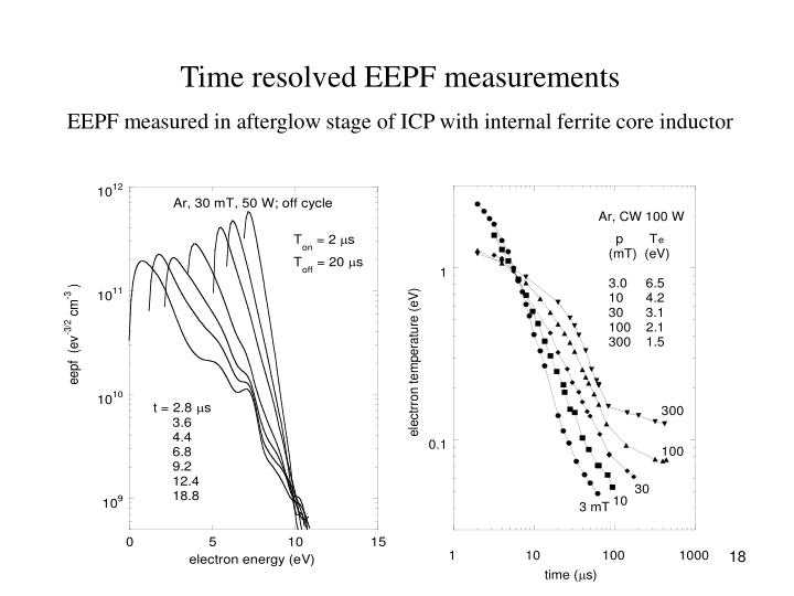 Time resolved EEPF measurements