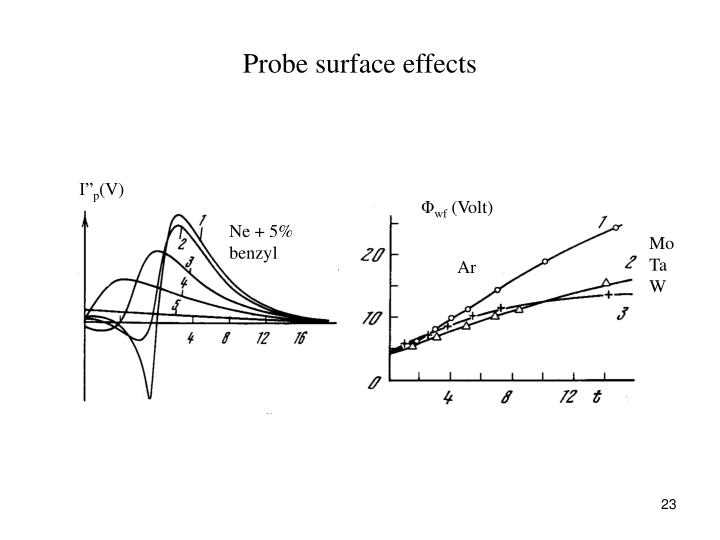 Probe surface effects