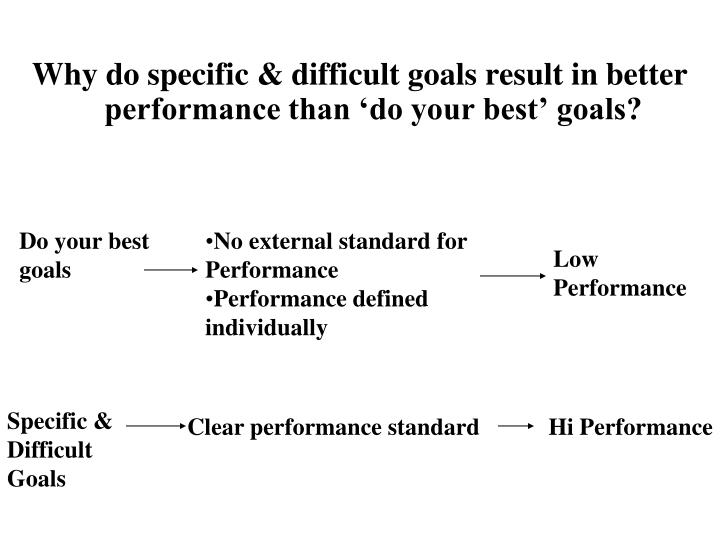 Why do specific & difficult goals result in better performance than 'do your best' goals?