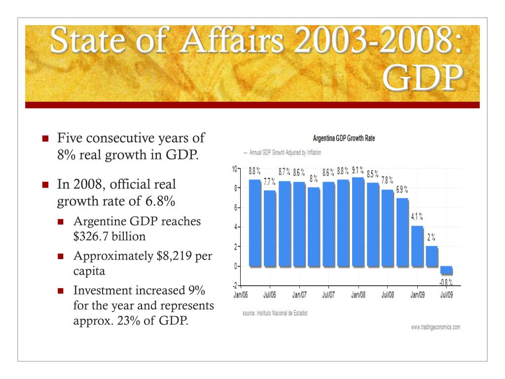 State of Affairs 2003-2008: GDP
