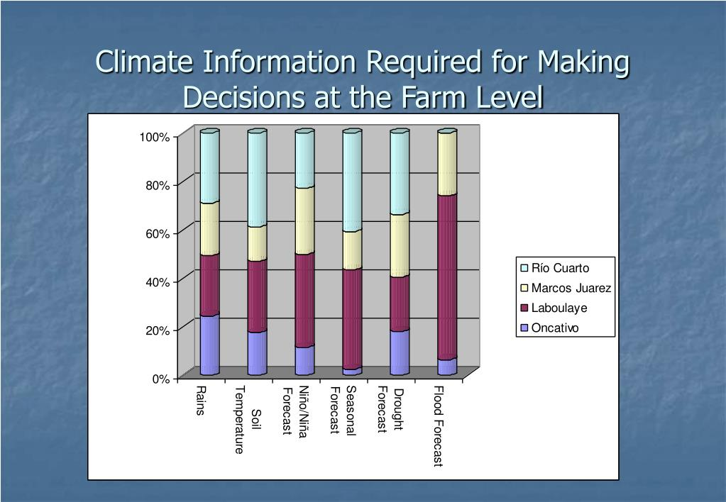 Climate Information Required for Making Decisions at the Farm Level