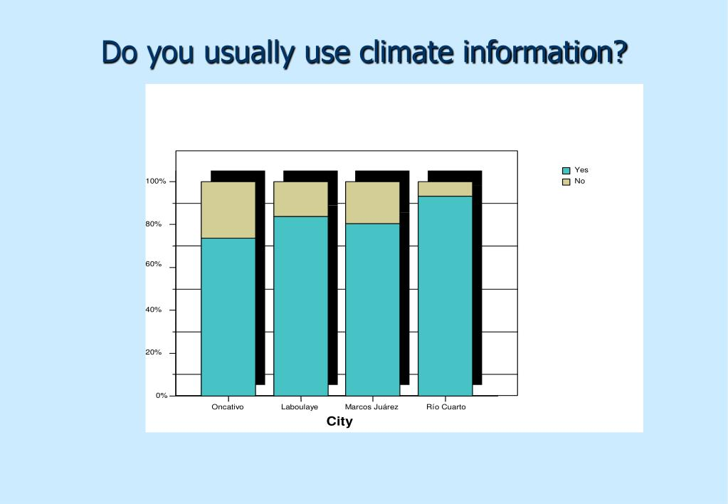 Do you usually use climate information?
