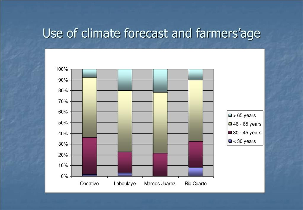 Use of climate forecast and farmers'age