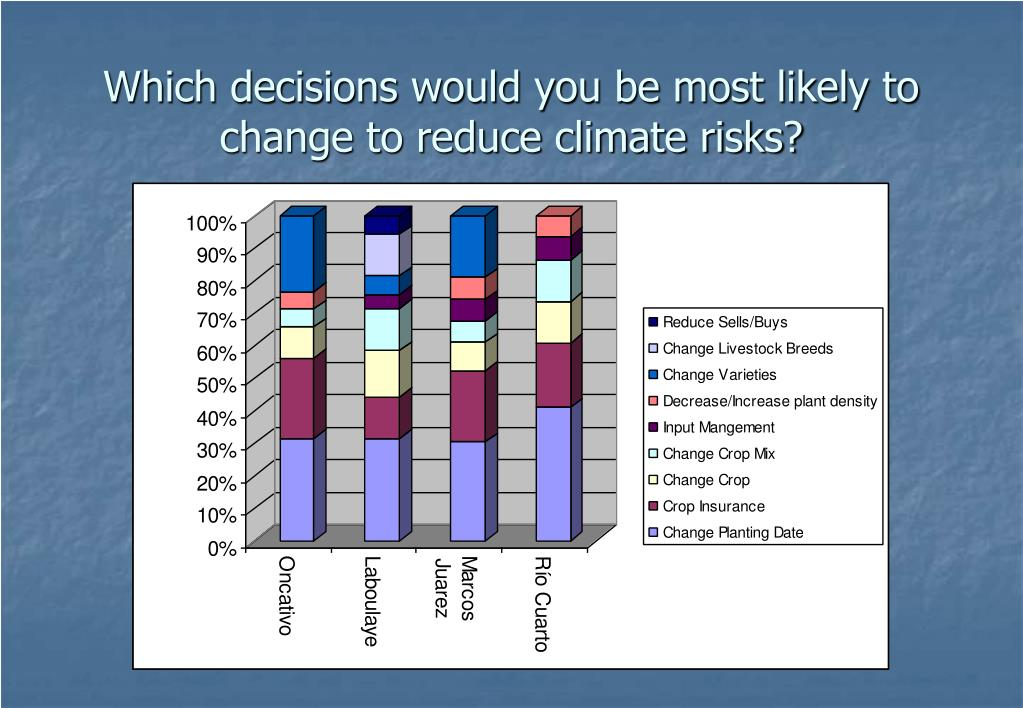 Which decisions would you be most likely to change to reduce climate risks?