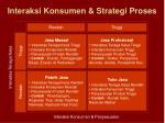 interaksi konsumen strategi proses