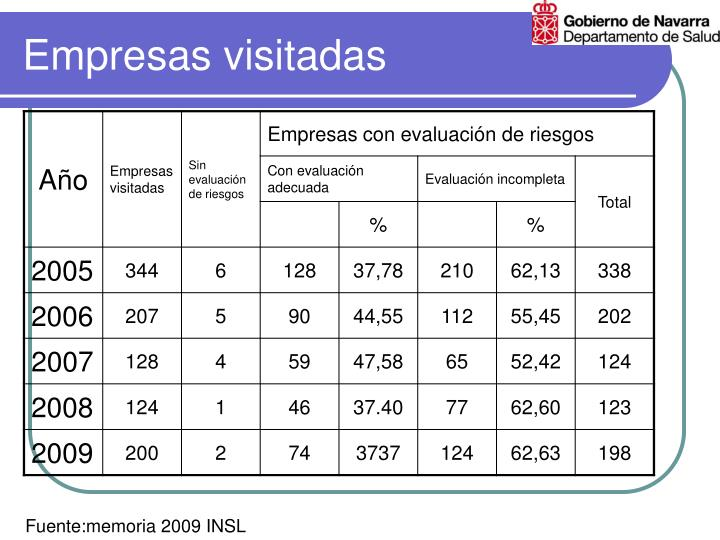 Empresas visitadas