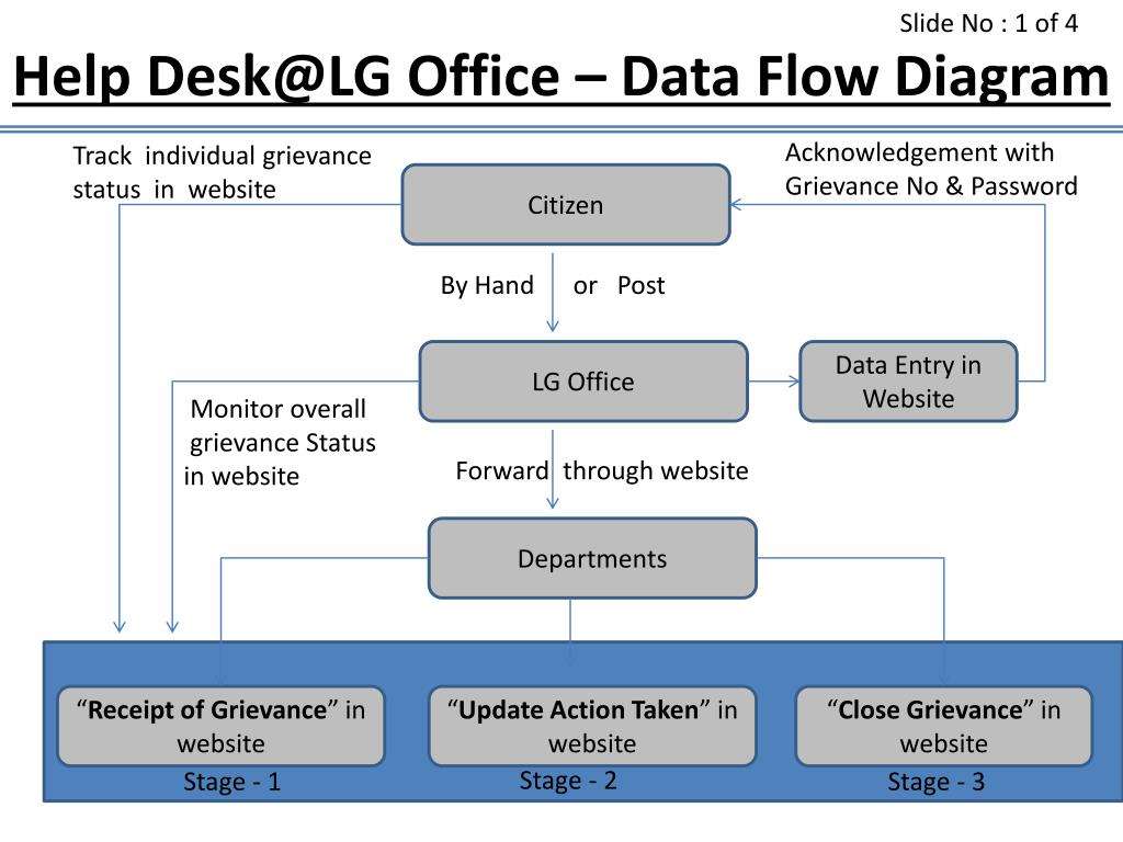 ppt help desk lg office data flow diagram powerpoint