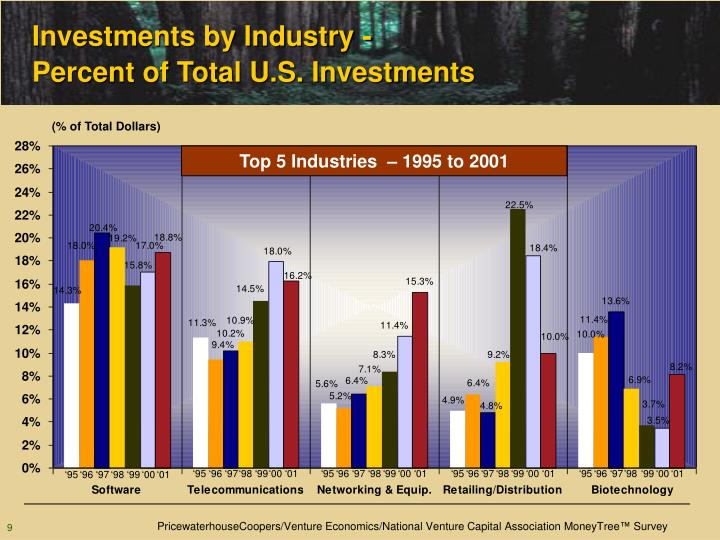 Investments by Industry -
