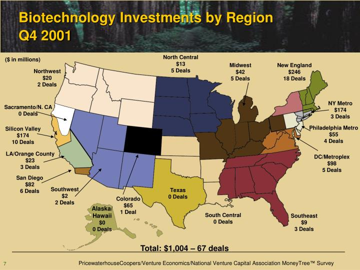 Biotechnology Investments by Region